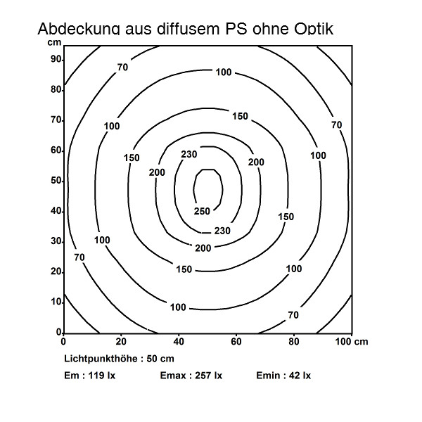 MLe Compact SLL RGBW: Abdeckung aus diffusem PS ohne Optik