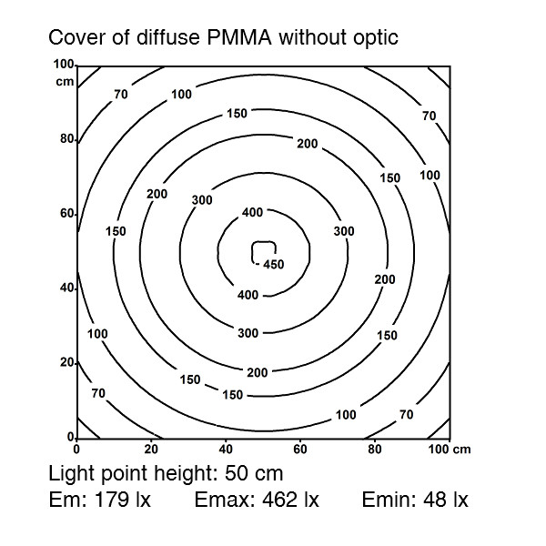 Machine Light MLe Compact - Cover of diffuse PMMA without optic